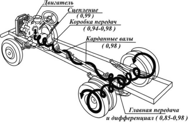 Какие группы механизмов и систем входят в состав шасси автомобиля